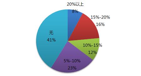 人口老龄化_2013 人口政策