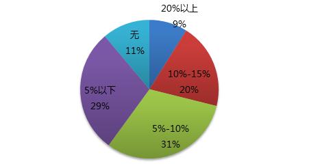 人口老龄化_2013人口政策